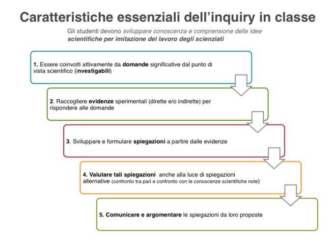 https://ibseedintorni.com/2014/12/04/le-cose-essenziali-da-sapere-sullinquiry-in-classe/