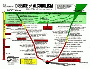 The Stages of Addiction repinned by www.yourhealingquest.com