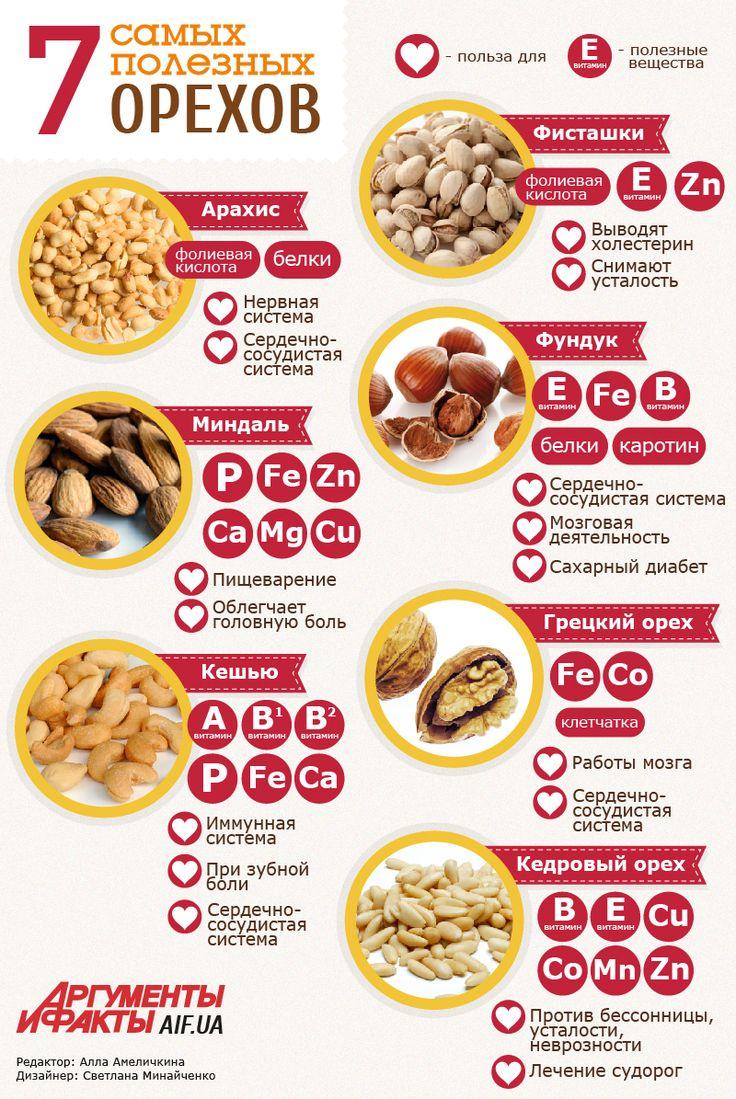 Ореховый Спас: фундук, миндаль, арахис - какие орехи самые полезные | Продукты и напитки | Кухня | АиФ Украина