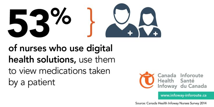 53% of nurses who use digital health solutions use them to view medications taken by a patient
