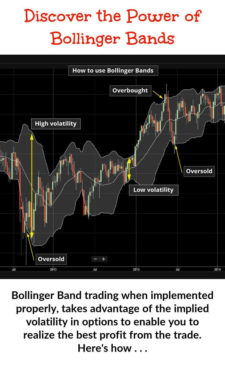 Bollinger Band Trading Trading Charts Trading Implied Volatility