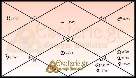 Αστρολογικός Βεδικός Χάρτης Εθνικής Ομάδας