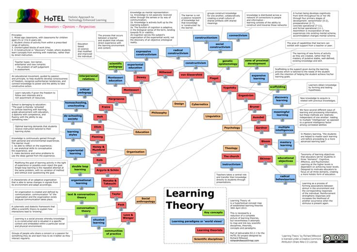A Map of Learning-Theory Concepts, Theorists, Paradigms and Disciplines Learning technologist Robert Millwood's map makes learning theories more accessible than ever