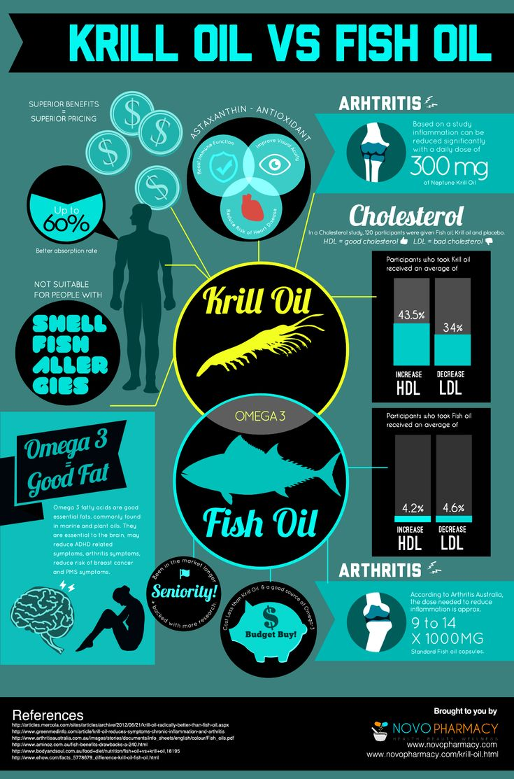 1000 images about health benefits of fish on pinterest for Is krill oil the same as fish oil