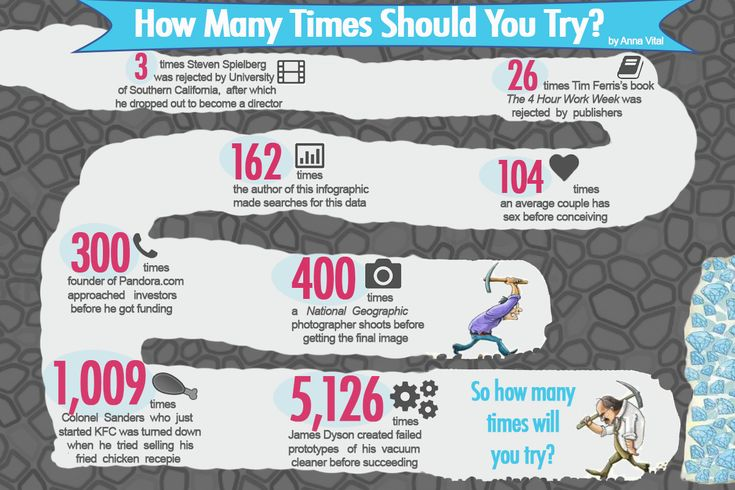Start Up Success: How Many Times Should You Try? #business #success #quotes #motivation #inspiraiton everydaypowerblog.com