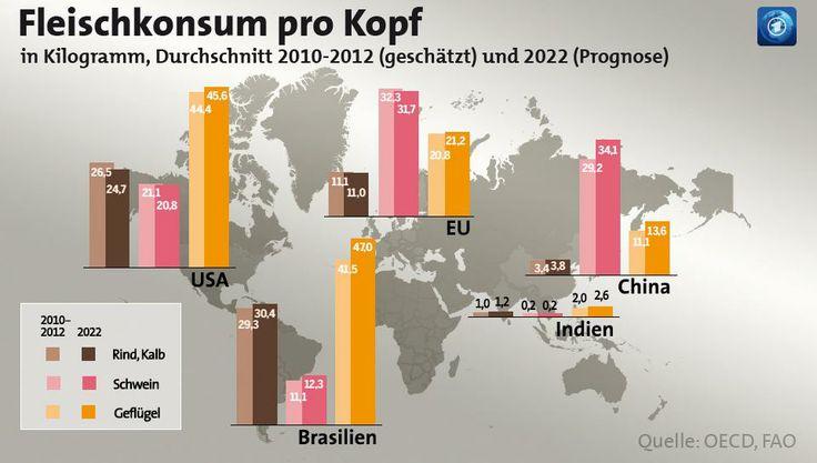 Fleischkonsum und Klima Die Massentierhaltung trägt auf ...