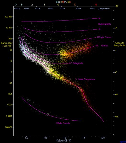 Hertzsprung-Russell diagram. A plot of luminosity (absolute magnitude) against the colour of the stars ranging from the high-temperature blu...