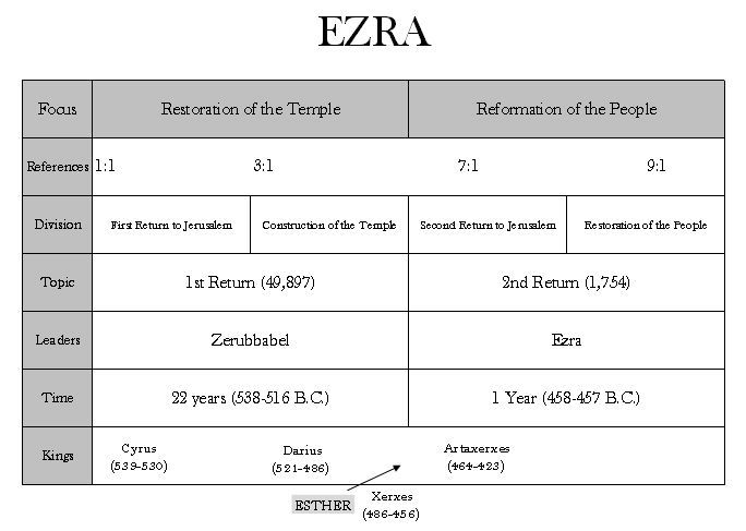 EZRA INTRODUCTION Three Deportations into Babylonian Captivity 1.  605 B.C. - Nebuchanezzar, Jehoiakim deported to Babylon 2.  597 B.C. - Nebuchanezzar, Zedekiah put as vassal king 3.  586 B.C. - N...