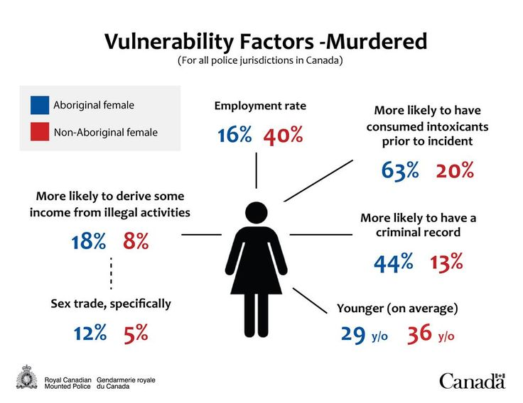 RCMP has produced a series of graphics to help explain the report on #MMIW. Why are Indigenous women more vulnerable? pic.twitter.com/FIxySnHpWU