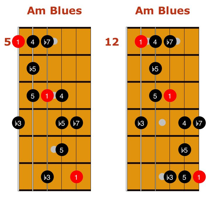 major and minor blues scales guitar tab and essential licks guitar in 2019 blues scale. Black Bedroom Furniture Sets. Home Design Ideas