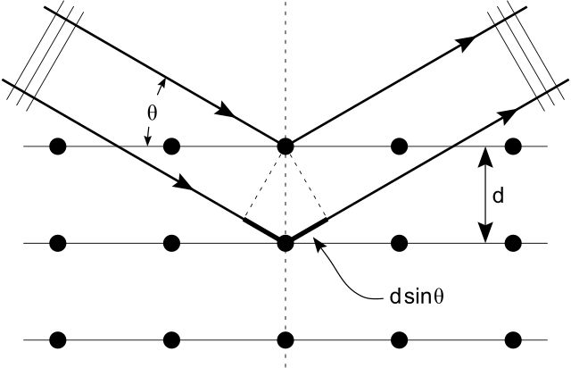 Bragg diffraction 2 - X-ray crystallography - Wikipedia