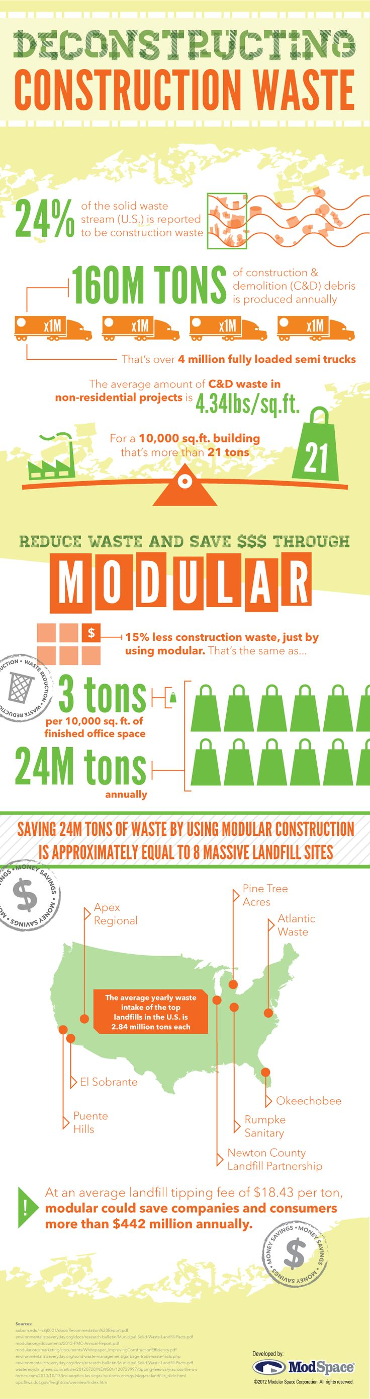 Reducing construction waste through modular building