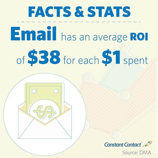 For every, $1 spend, $38 is the average return on email marketing investment