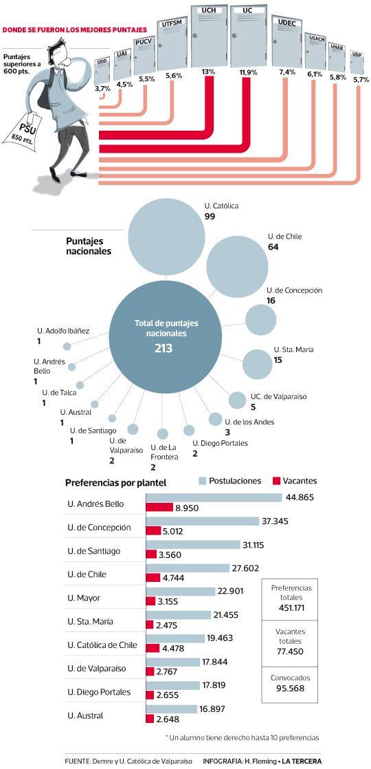 Universidades tradicionales captan el 71% de mejores puntajes y postulación cae en casi 5% #Chile enero 2014