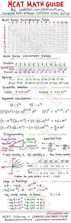No estaría nada mal que al terminar la ESO los estudiantes supiesen bien esta tabla. Les ahorraría tiempo y disgustos. Check Out this Free #MCAT Math Study Guide Cheat Sheet -