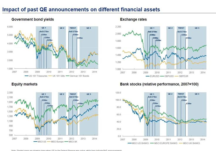Impact of past QE announcements ond different financial assets