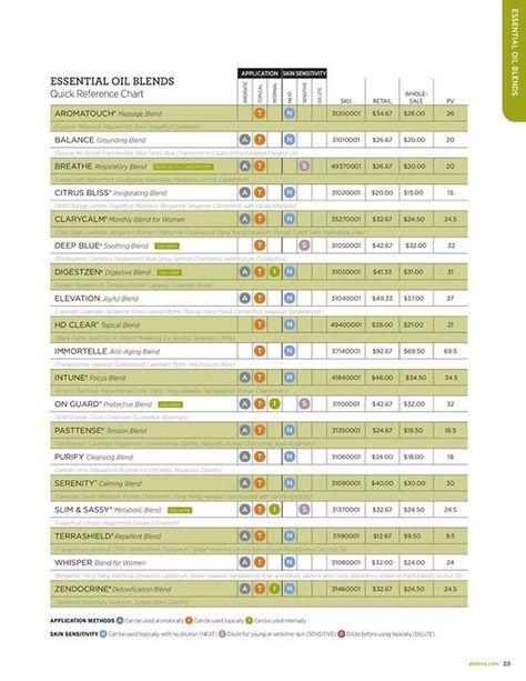 modern essentials essential oils and blends quick usage chart pdf