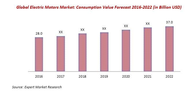 Global Electric Motor Market to Reach US$ 37 Billion by 2022 Read more: http://www.expertmarketresearch.com/reports/electric-motors-market #electricmotor
