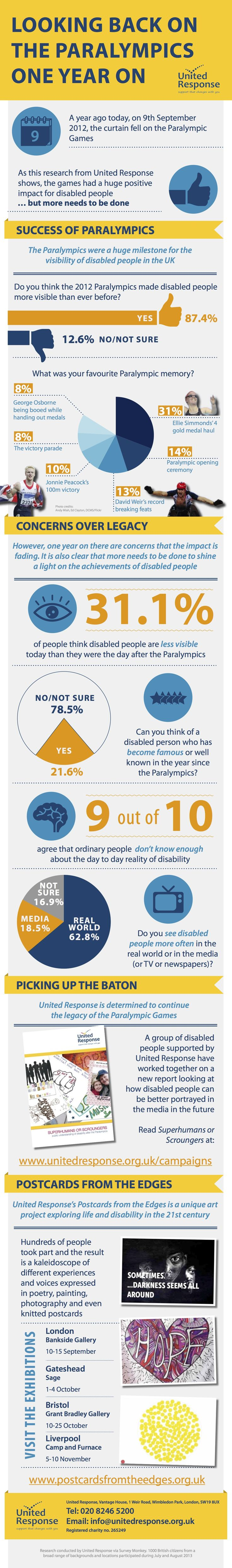 Looking back on the Paralympics one year on - Infographic includes findings from our survey.