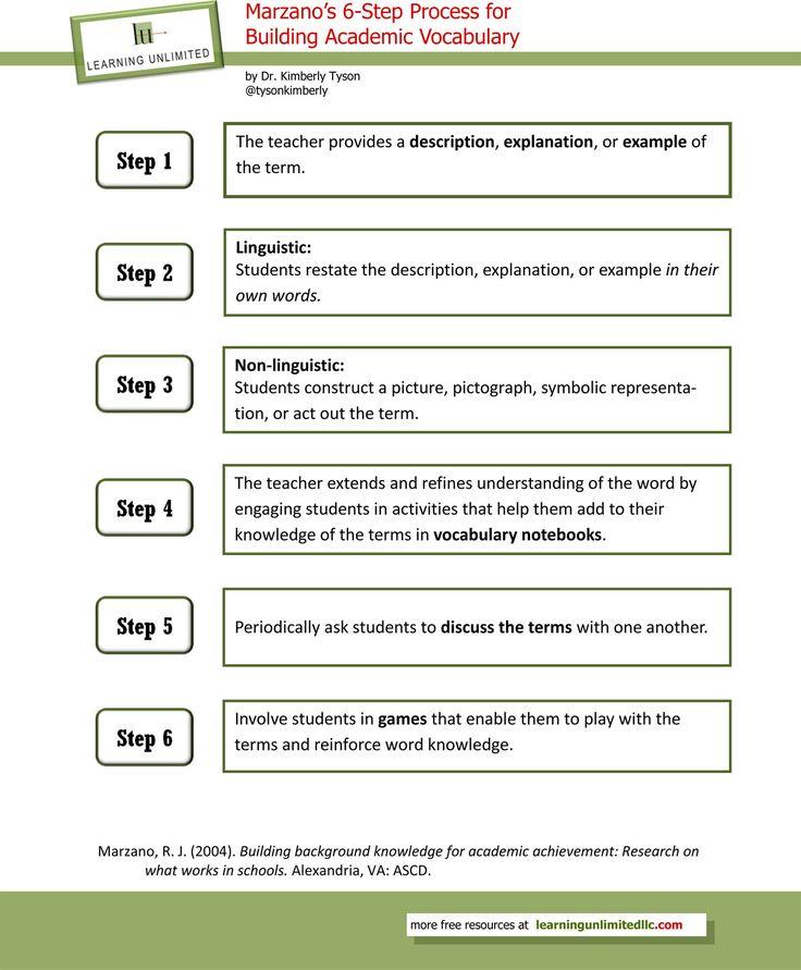 Vocabulary Instructional Strategies: Marzano's 6-Step Process