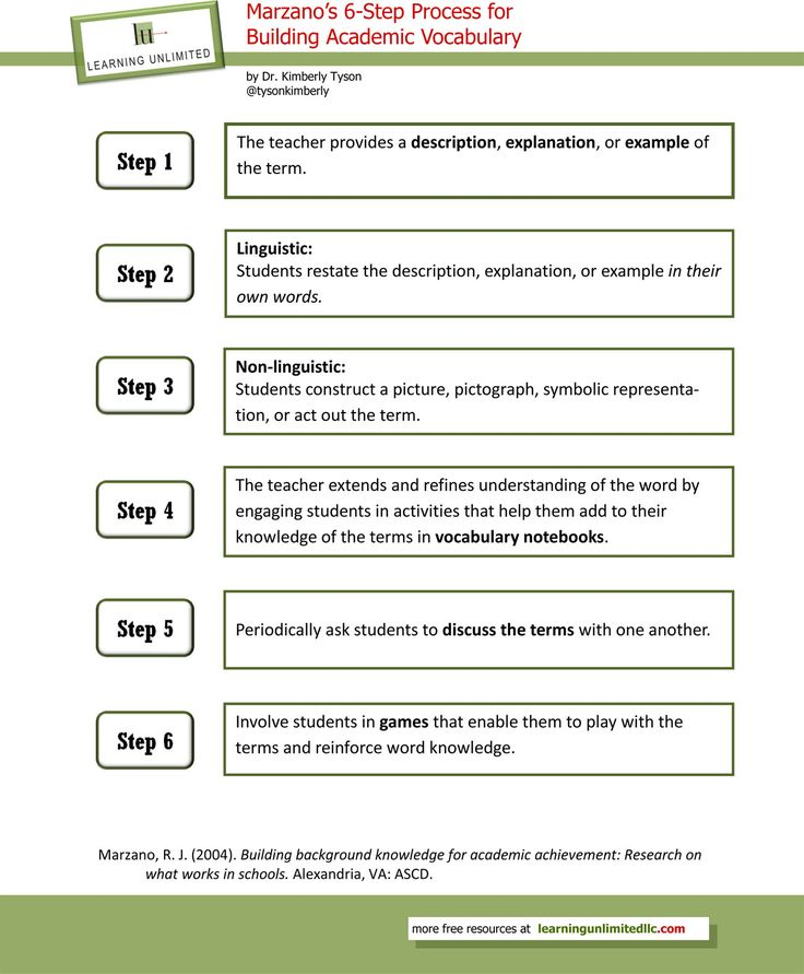 Vocabulary Instructional Strategies: Marzano's 6-Step Process