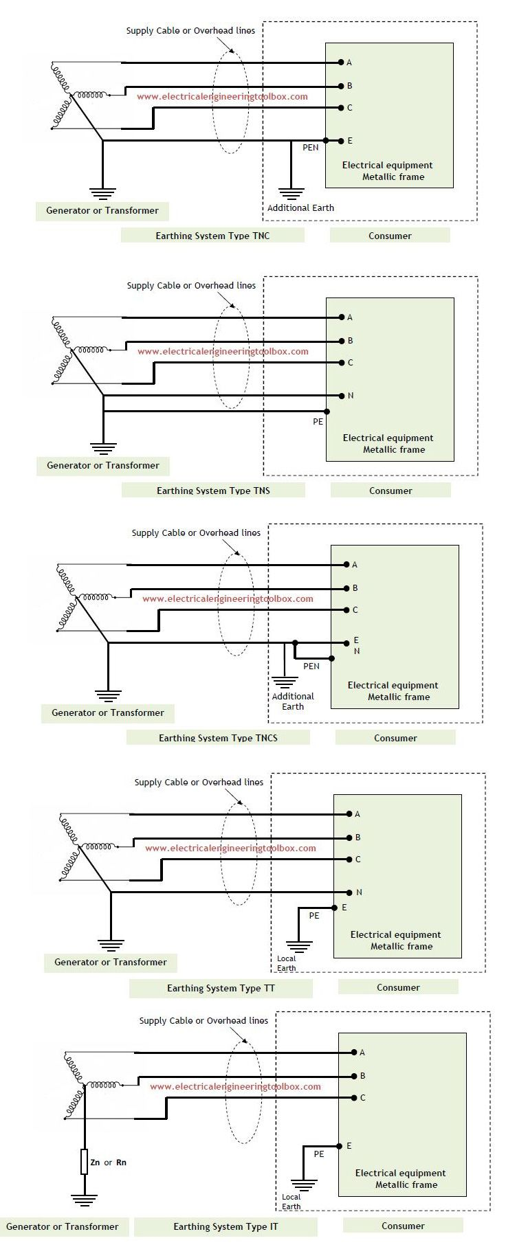 Types Of Earthing Systems Used In Electrical Installations In 2020 Electrical Installation Earth System