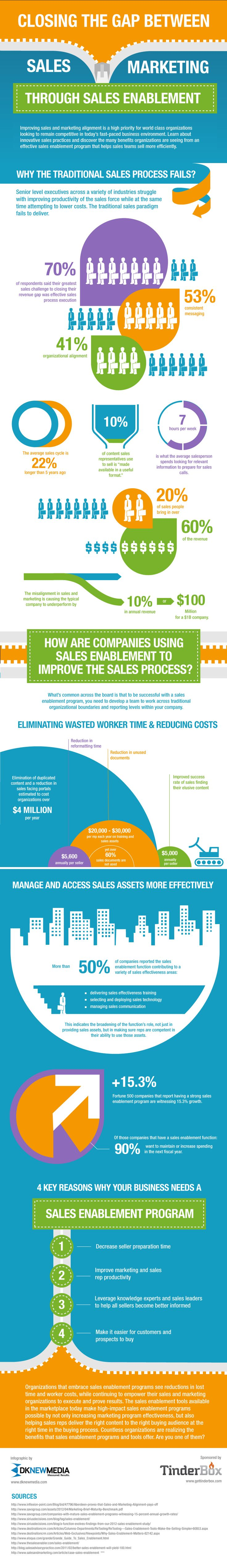 Why Does Sales Process Fail? Closing the Gap Between #Sales and #Marketing #infographic