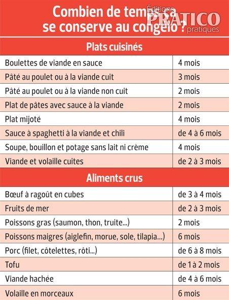 Congelation plat cuisiner