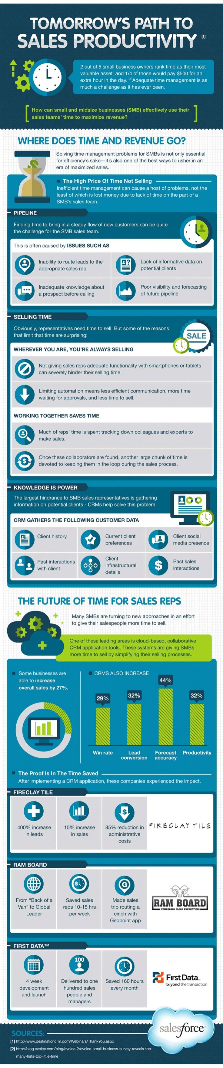 how-to-increase-small-business-sales by Salesforce via Slideshare
