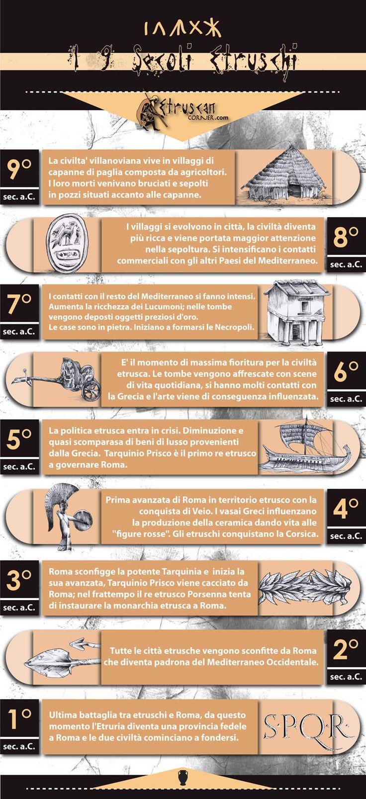 9 Secoli di Storia Etrusca Infografica