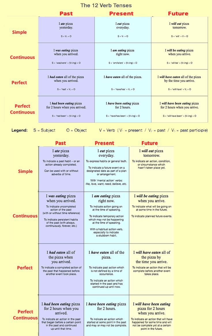 Worksheet Learn Verb 2 12 verb tenses english grammar learning vocabulary and basic english