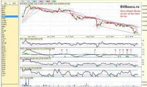 Analiza tehnica Bursa de Valori Bucuresti