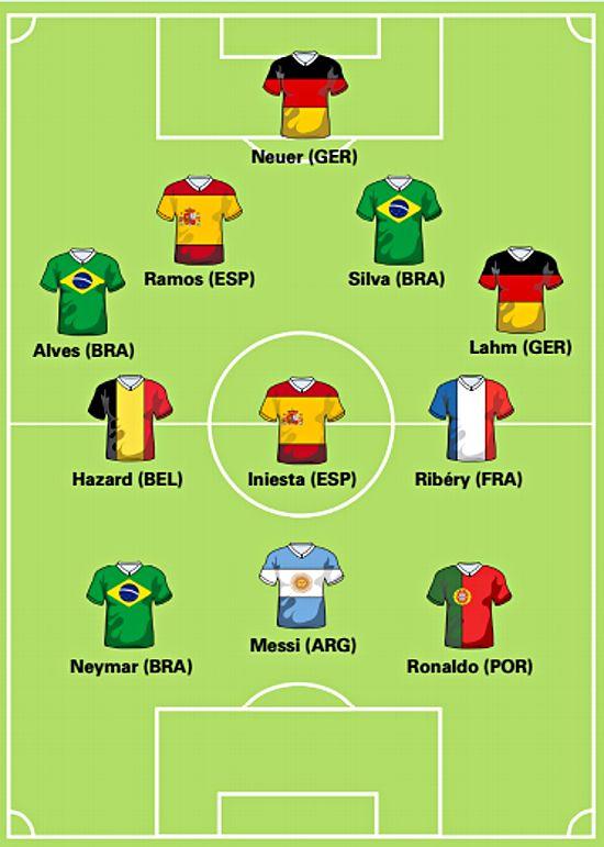 World Cup 2014 Dream Team - Goldman Sachs Photograph: Goldman Sachs