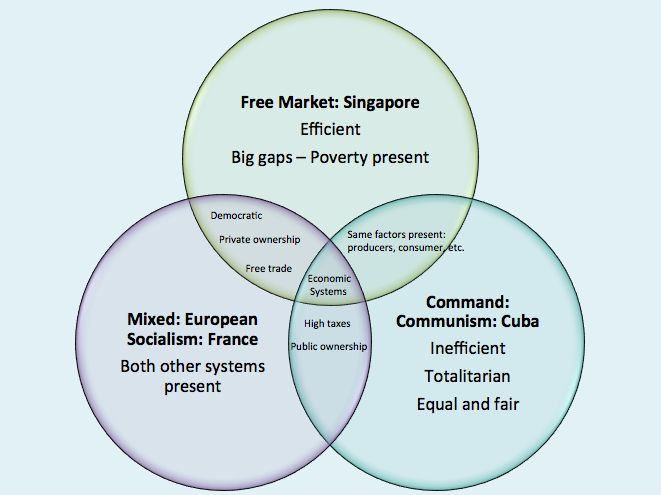 best economic system Economic systems differ primarily in who owns the factors of production, how the allocation of resources is directed and the method used to direct economic activity the primary distinction between the different systems is the degree to which the government participates in the economy.