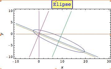 Esta gráfica representa una elipse girada con un cierto ángulo - Sección cónica - Wikipedia, la enciclopedia libre