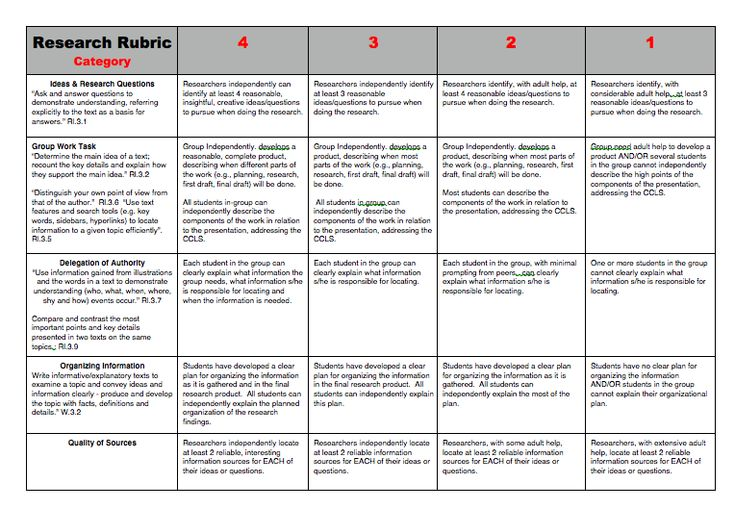 paper research rubrics Research paper rubric graduate school - research paper scoring rubric ideas points 1–10 has a well-developed thesis that conveys a perspective on the.