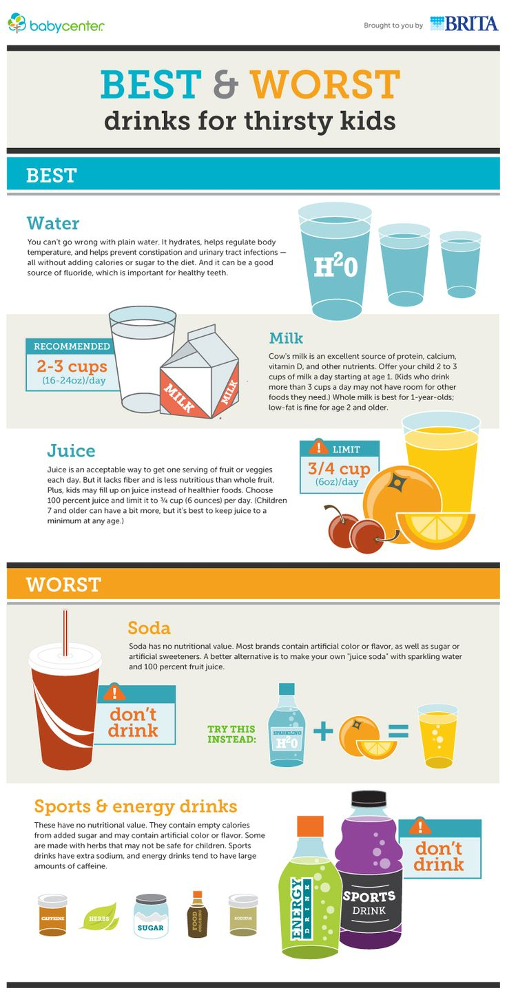 infographic best & worst #drinks #kids #toddlers