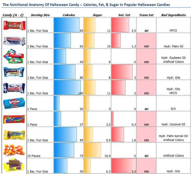 Calories, sugar, trans fat, and saturated fat in 100 Grand, 3 ...