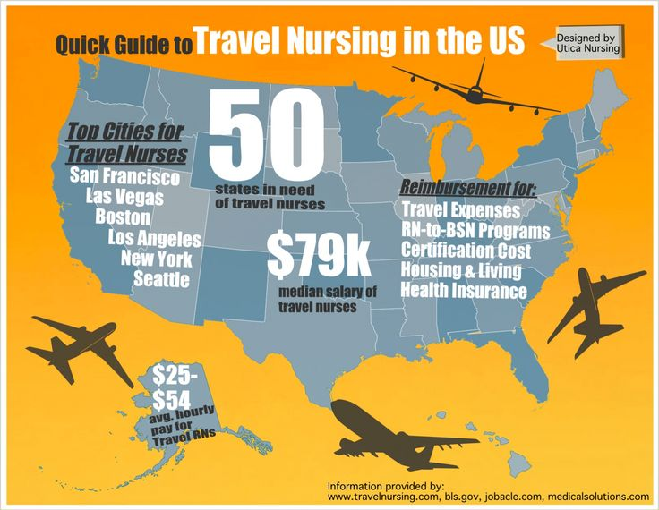 Quick Guide to Travel Nursing in the United States