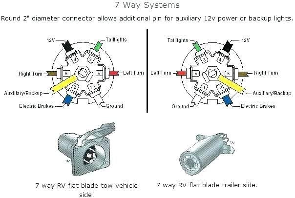7way Chevy 7 Pin Trailer Wiring Diagram  U2013 Wiring Diagram