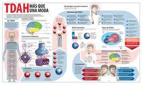 TADH más que una moda. Visita nuestro articulo y aprende más sobre el TADH y cómo mejorar la educación de los niños que lo padecen http://tugimnasiacerebral.com/gimnasia-cerebral-para-niños/trastorno-por-deficit-de-atencion-en-niños-con-sin-hiperactividad-sintomas-tratamiento-tda-tdah #Gimnasia #Cerebral #infografia #TADH #Hiperactividad #Niños #Aula