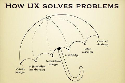 ux-umbrella graphic