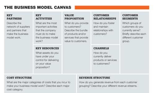 The Business Model Canvas  Business    Business