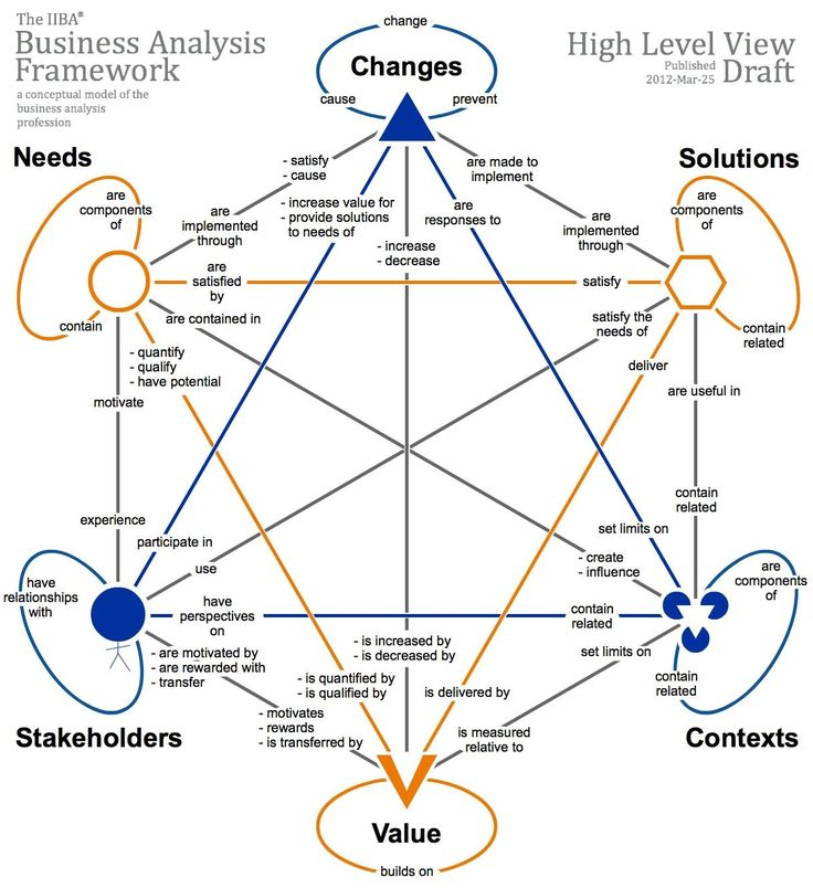 BABOK Guide v3 - Business Analysis Framework (aka Turtle) with relationships and context of: Stakeholders, Value, Contexts, Solutions, Changes, Needs.