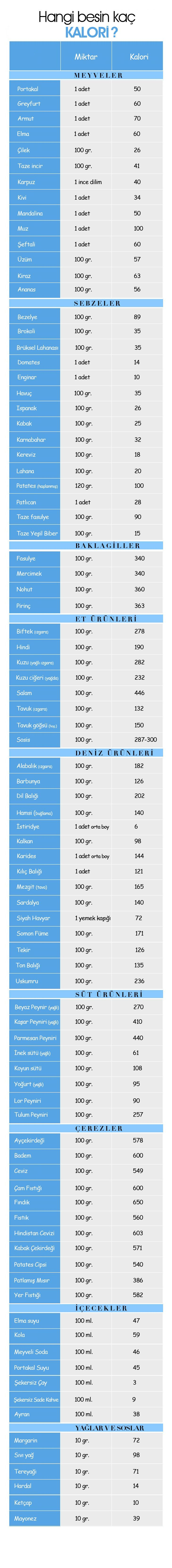 Kalori Cetveli ile Besinlerin Kalori Değerleri Tablosu Elele'de