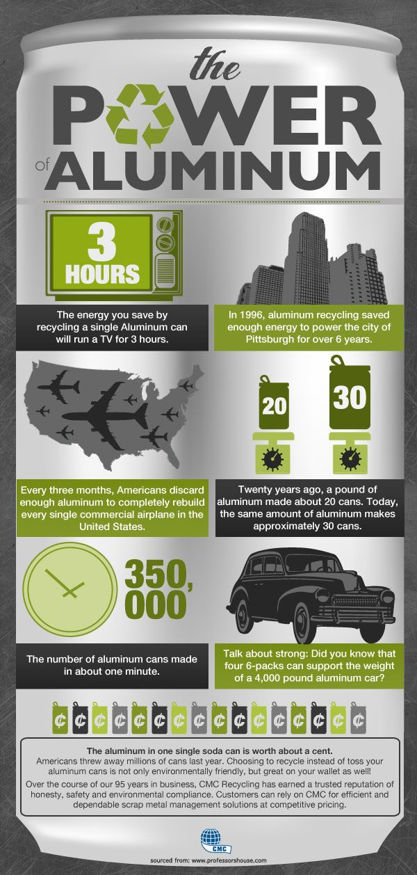 Interesting Aluminum Recycling Infographic