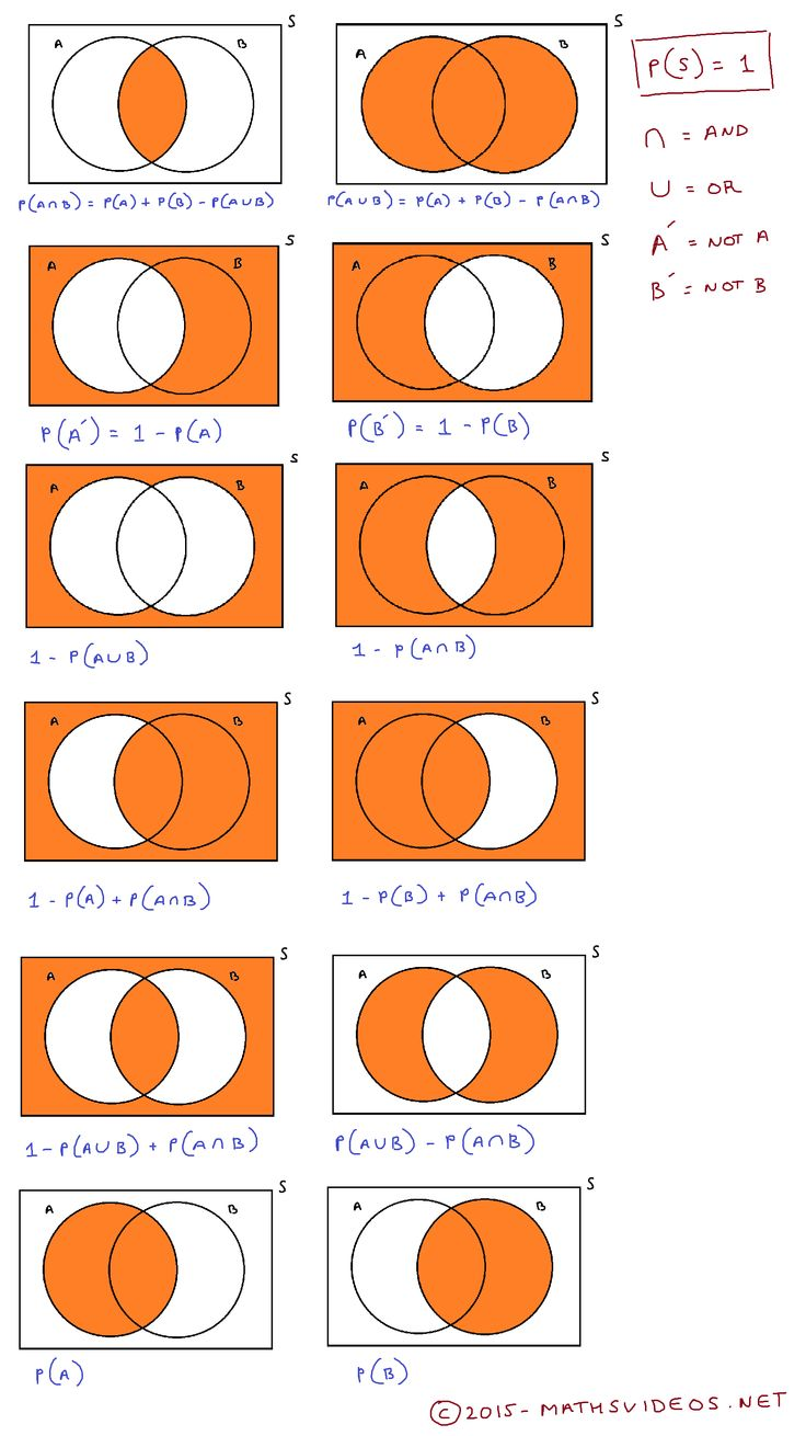 Comprehensive list of Venn diagrams and probabilistic formulas...