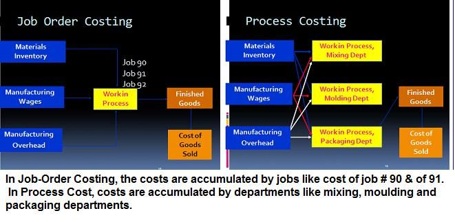 Managerial Accounting - Process Cossting
