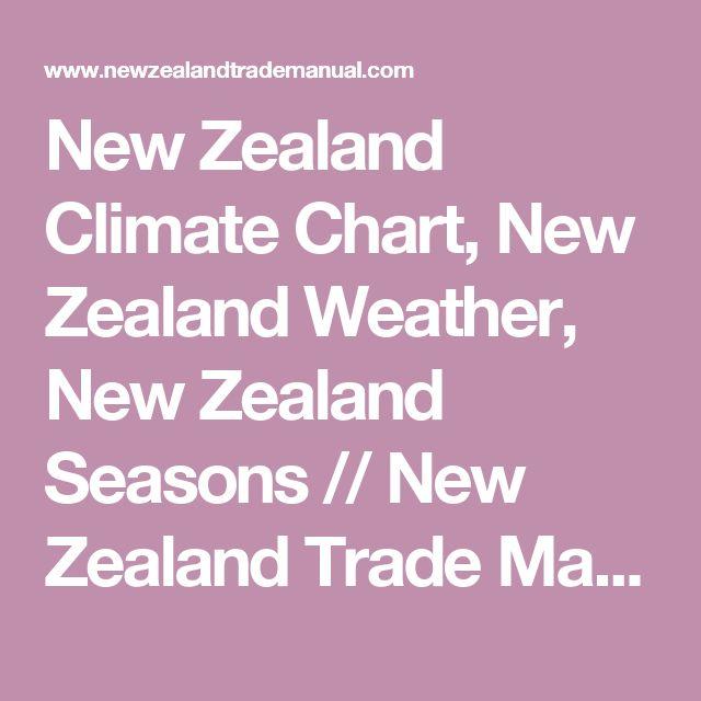 New Zealand Climate Chart, New Zealand Weather, New Zealand Seasons // New Zealand Trade Manual