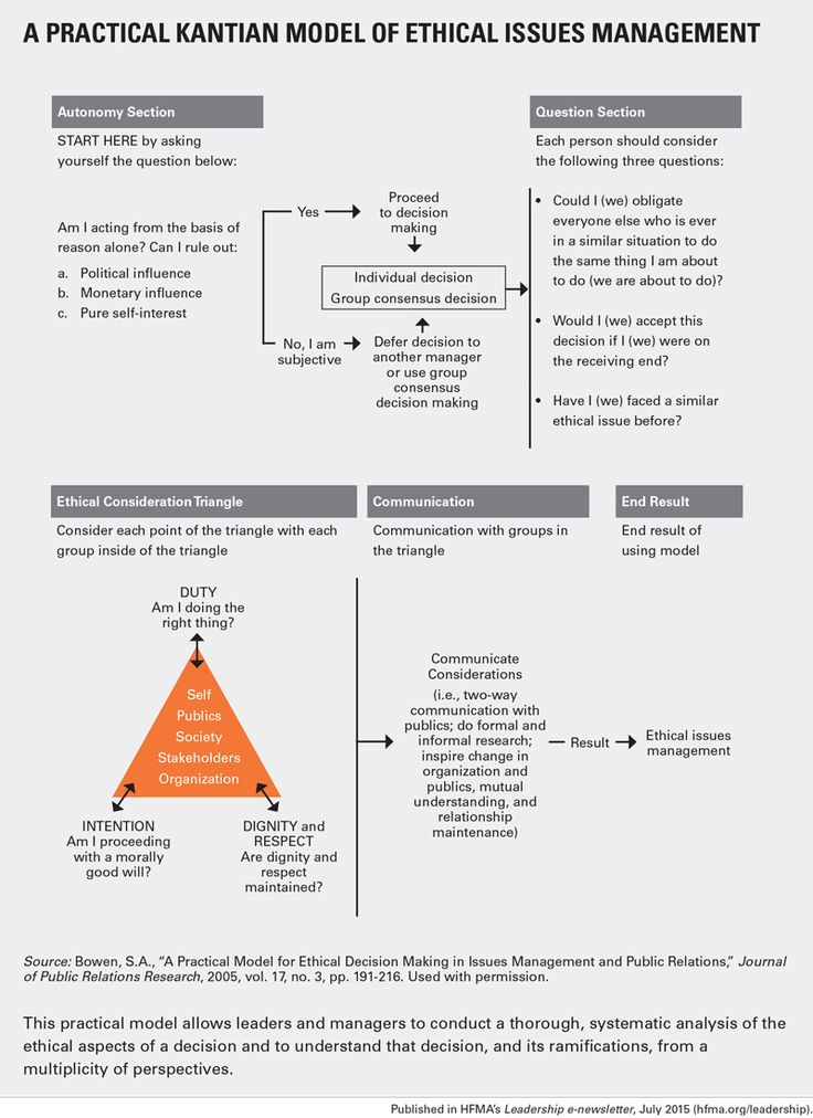 A Practical Kantian Model of Ethical Issues Management(1).jpg (800×1100)
